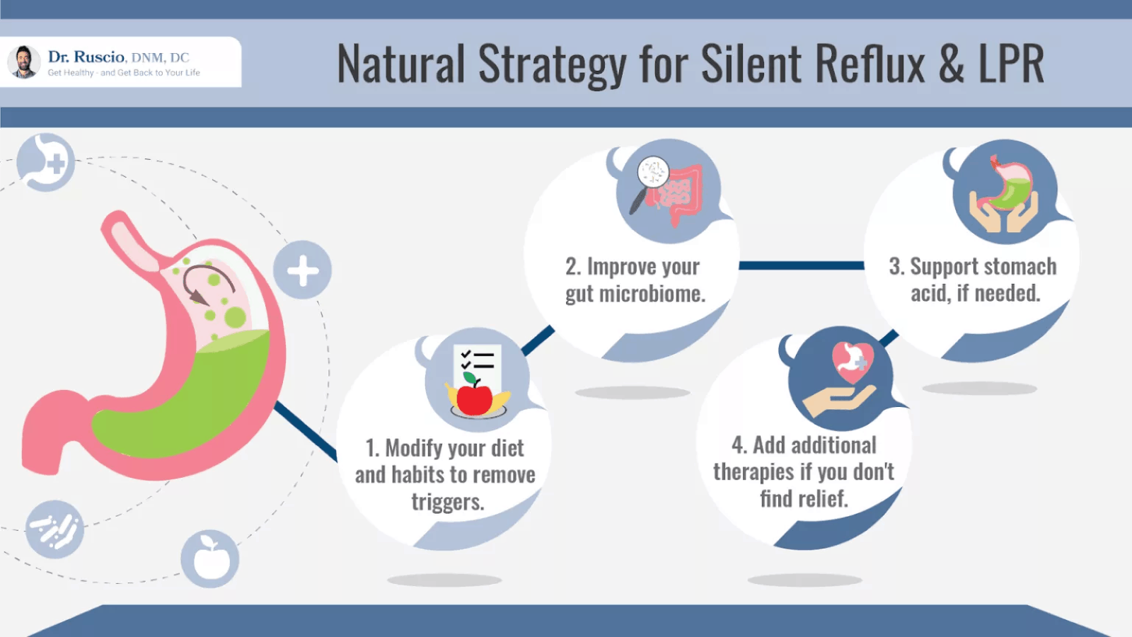 Infograph showing the natural strategy for silent reflux and LPR